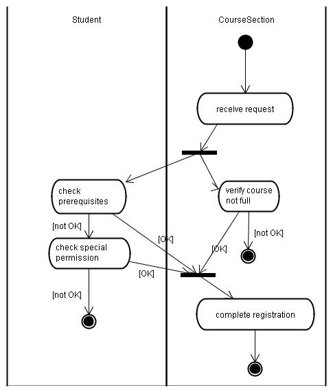 Modeling Behavior